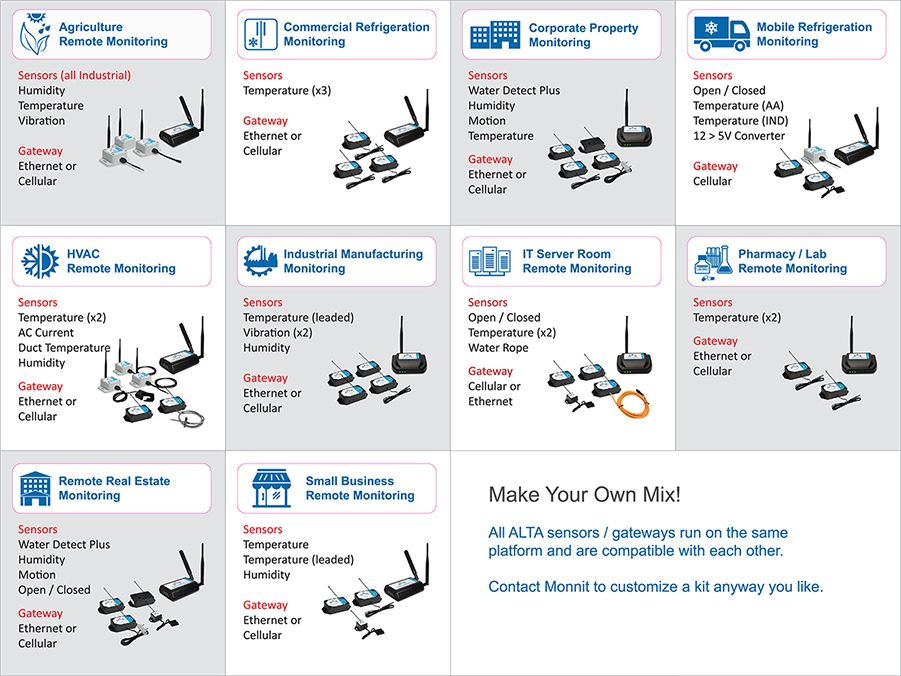 ALTA Wireless IoT Kits - applications specific
