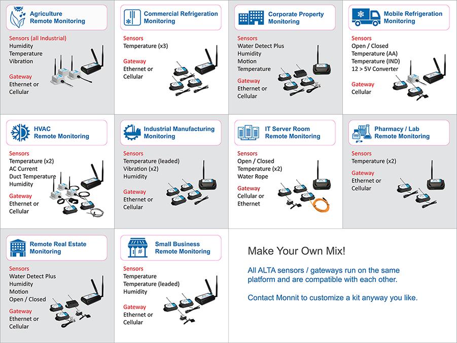 ALTA Wireless IoT Kits - applications specific