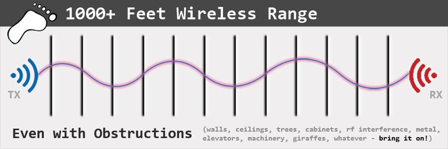 ALTA 1000 feet wireless range - through walls and ceilings