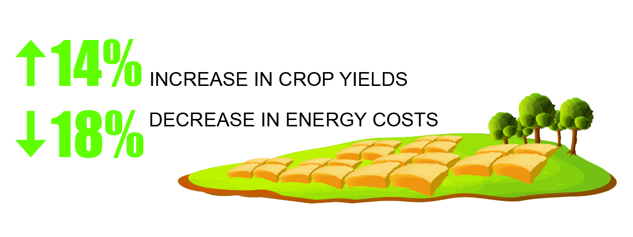 increase crop yields