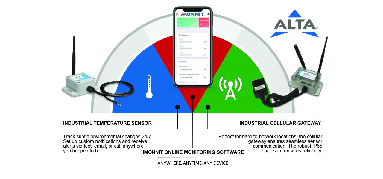 Monnit sensor networks
