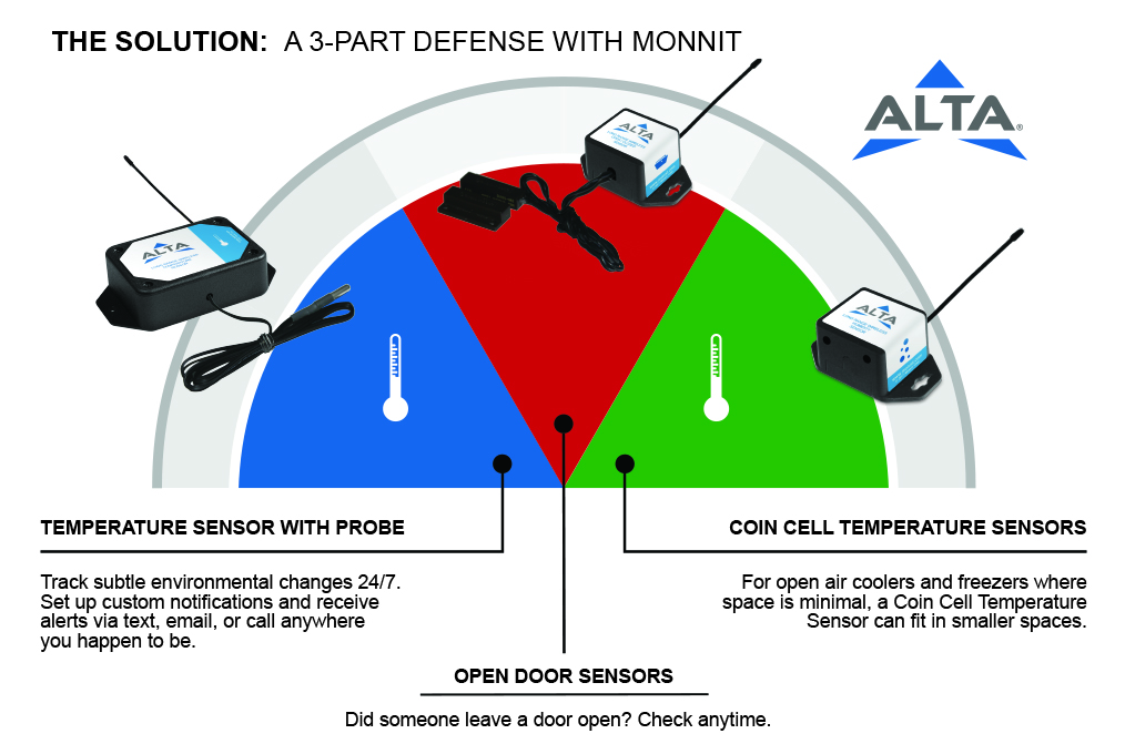 Monnit monitoring solutions