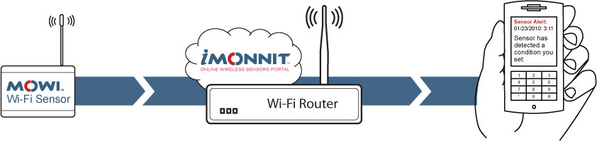 How Monnit Wi-Fi Sensors Work.