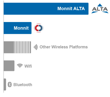 ALTA Wireless Sensors Range Comparison