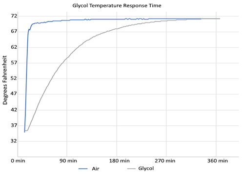 Glycol Temperature Buffer response time chart