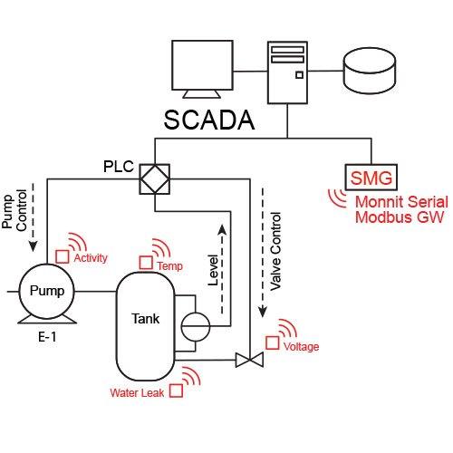 SCADA diagram